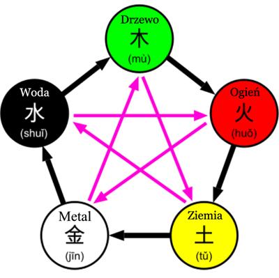 5 elementów medycyny chińskiej